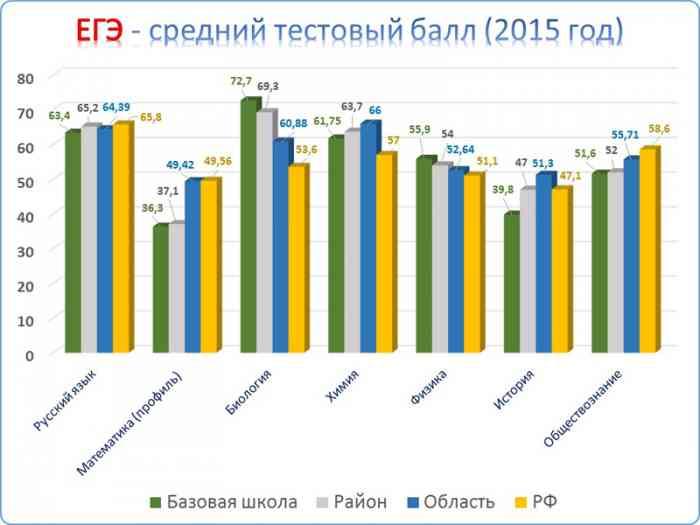 ЕГЭ - средний тестовый балл (2015 год)